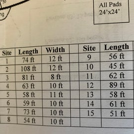 measurements of each camp site