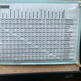 Isle Royale trail mileage chart